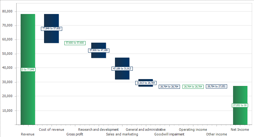 Waterfall Charts Embedded in Traditional Report - ImpactECS
